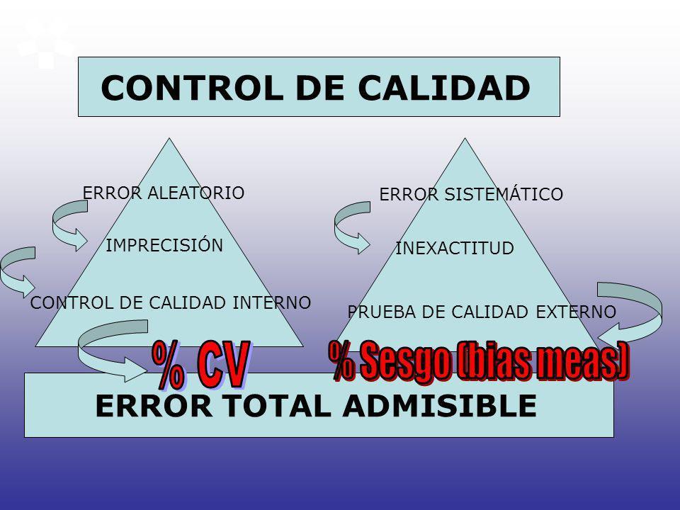 CONTROL DE CALIDAD % CV % Sesgo (bias meas) ERROR TOTAL ADMISIBLE