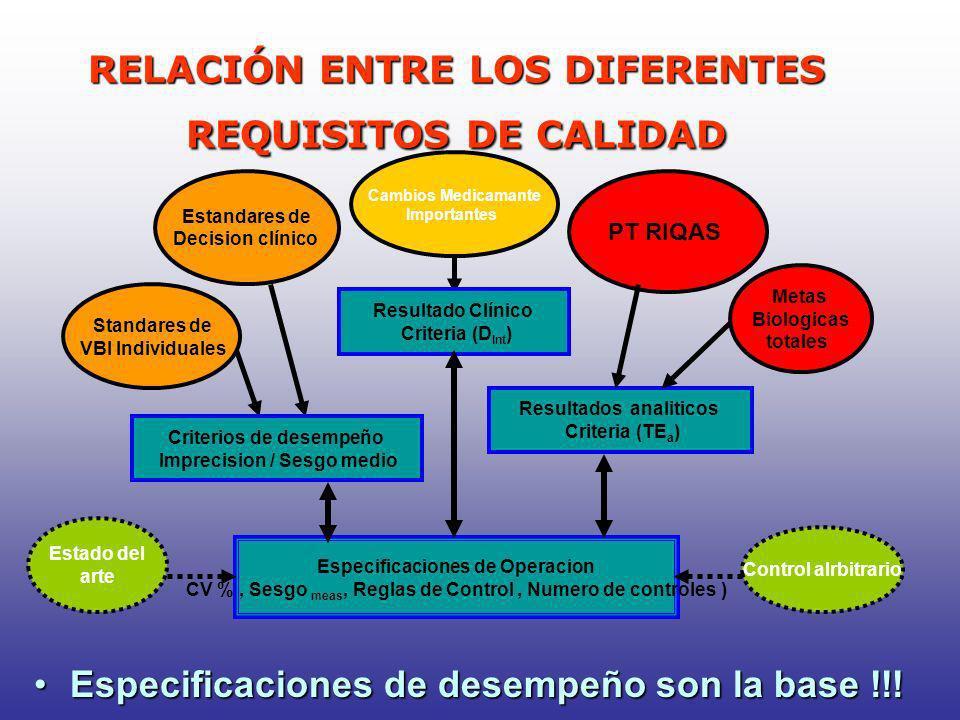 RELACIÓN ENTRE LOS DIFERENTES REQUISITOS DE CALIDAD