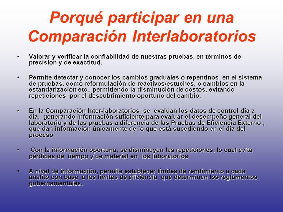 Porqué participar en una Comparación Interlaboratorios