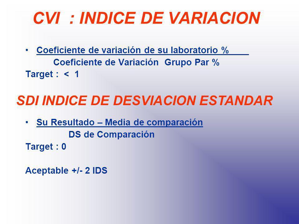 CVI : INDICE DE VARIACION
