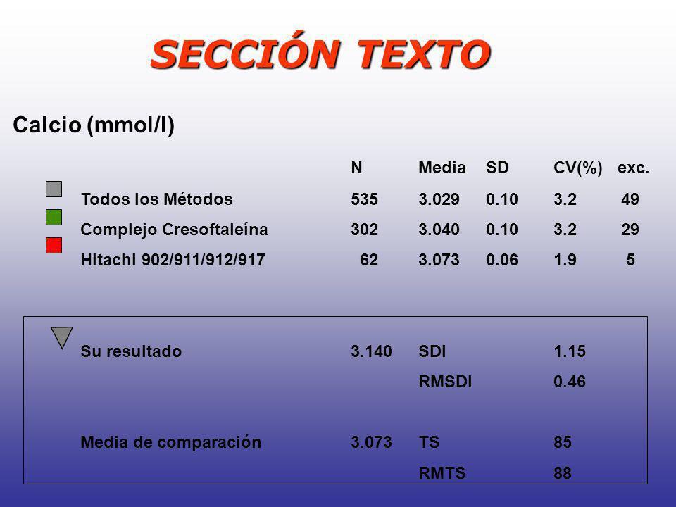 SECCIÓN TEXTO Calcio (mmol/l) N Media SD CV(%) exc.
