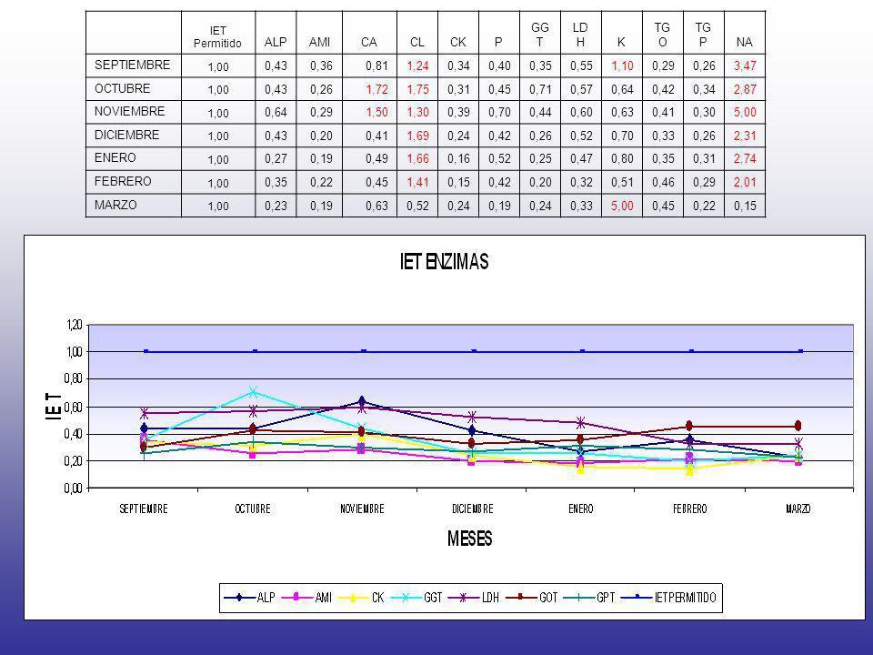ALP AMI CA CL CK P GGT LDH K TGO TGP NA SEPTIEMBRE 0,43 0,36 0,81 1,24