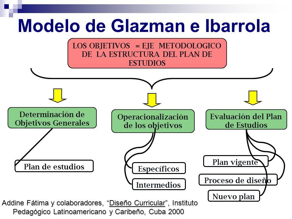 Modelo de Glazman e Ibarrola