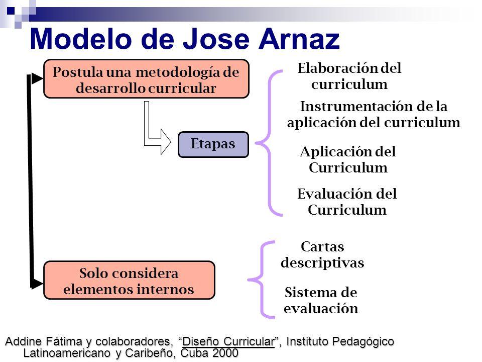 Modelo de Jose Arnaz Elaboración del curriculum