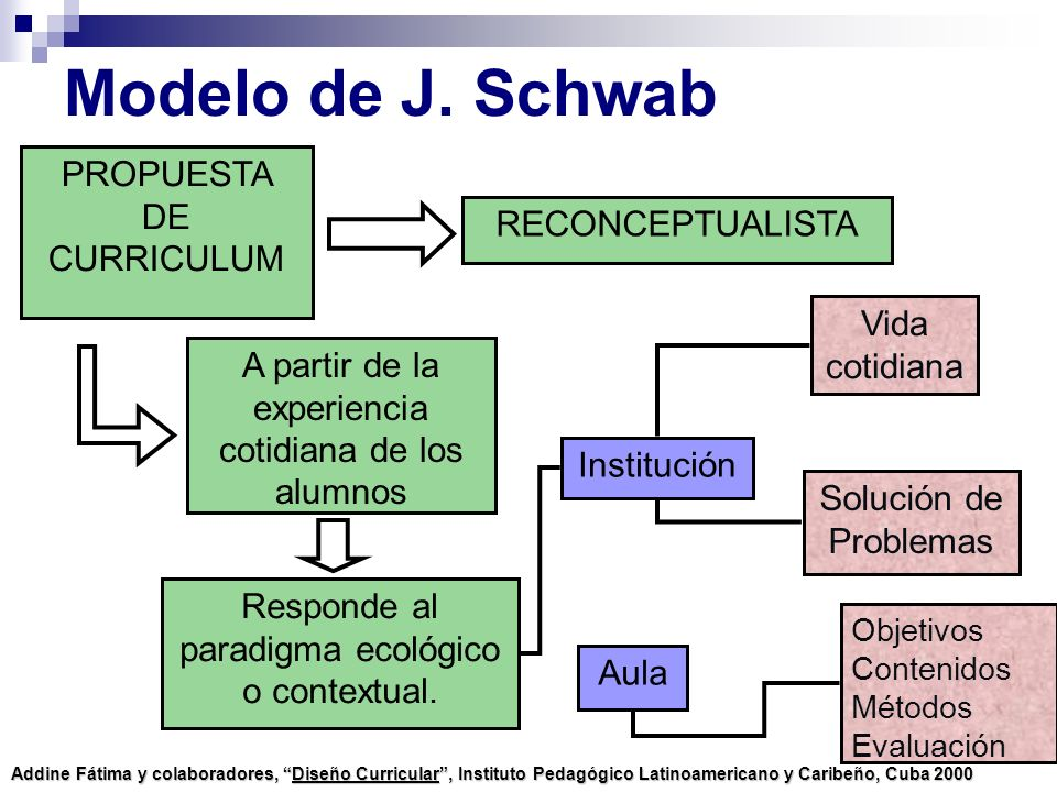 Modelo de J. Schwab PROPUESTA DE CURRICULUM RECONCEPTUALISTA