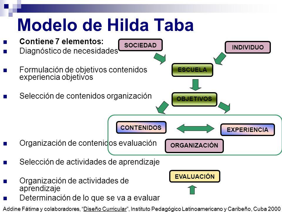 Modelo de Hilda Taba Contiene 7 elementos: Diagnóstico de necesidades