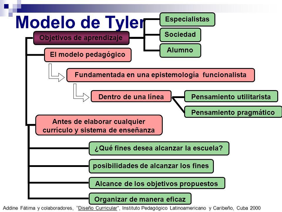 Modelo de Tyler Especialistas Sociedad Objetivos de aprendizaje Alumno