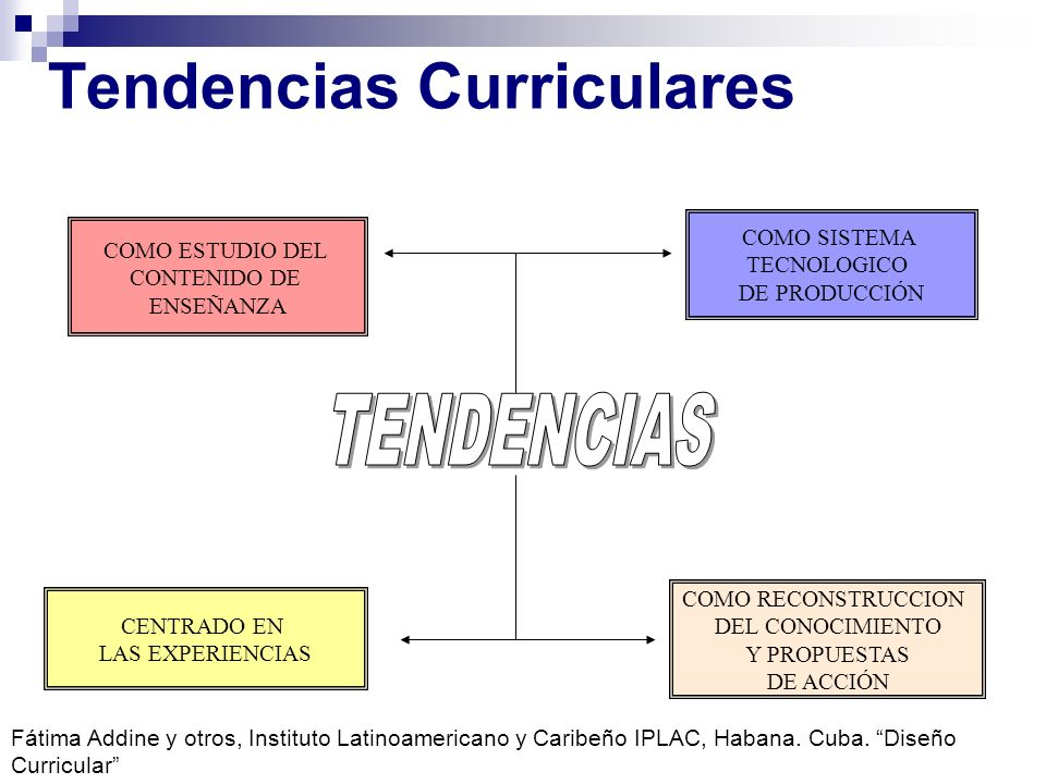 Tendencias Curriculares