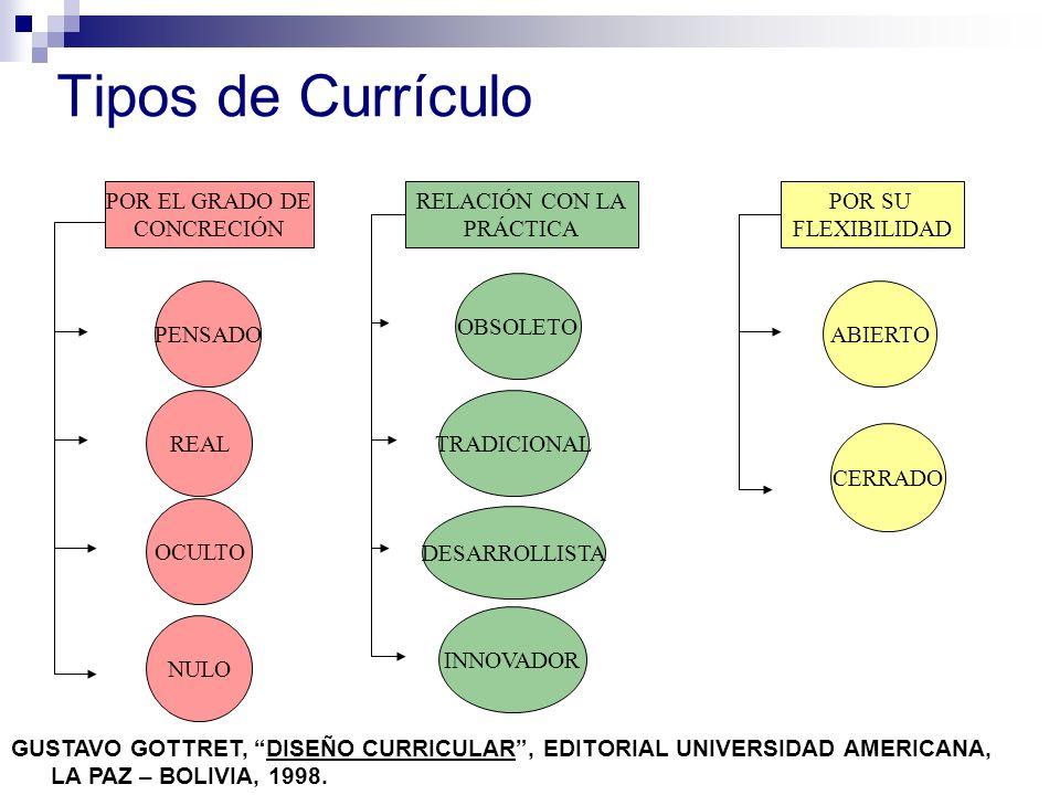 Tipos de Currículo POR EL GRADO DE CONCRECIÓN RELACIÓN CON LA PRÁCTICA