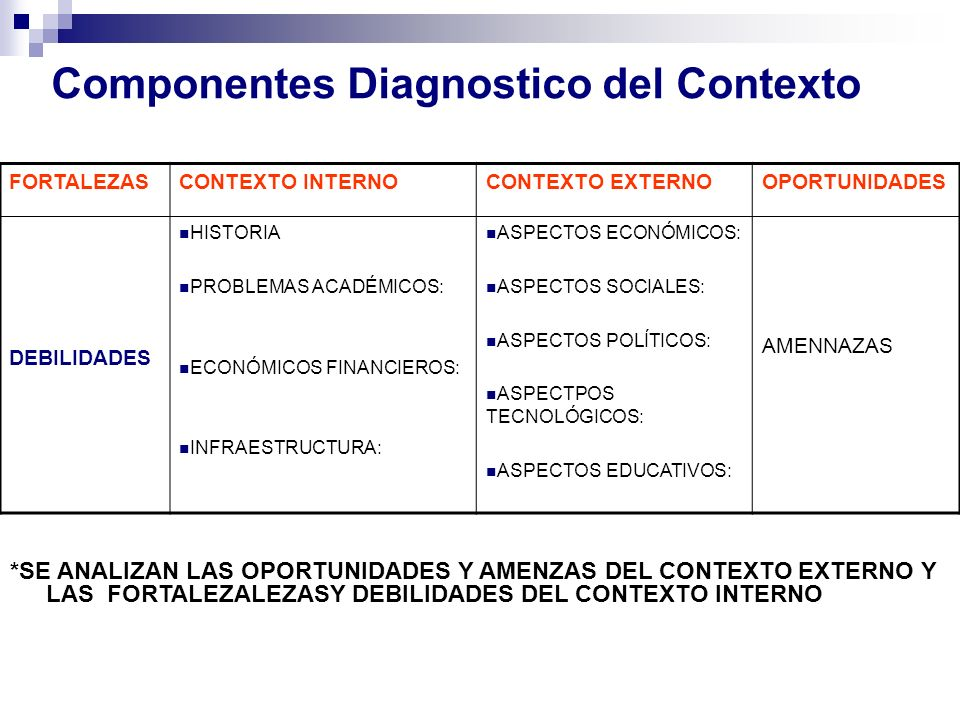 Componentes Diagnostico del Contexto