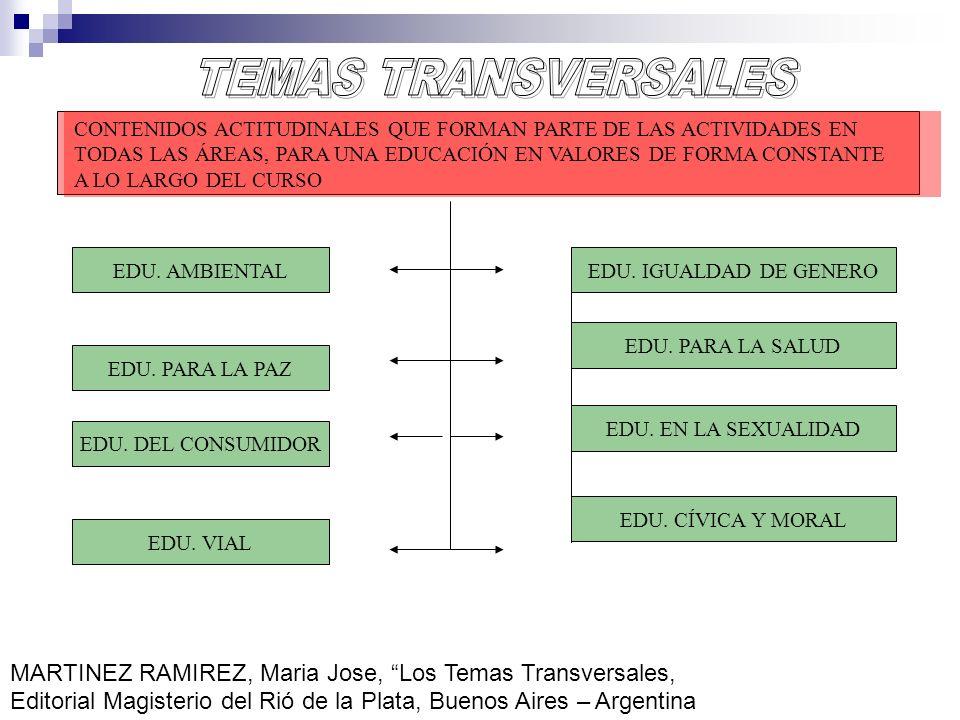TEMAS TRANSVERSALES CONTENIDOS ACTITUDINALES QUE FORMAN PARTE DE LAS ACTIVIDADES EN.
