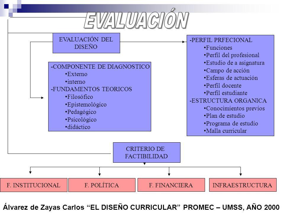 EVALUACIÓN EVALUACIÓN DEL. DISEÑO. -PERFIL PRFECIONAL. Funciones. Perfil del profesional. Estudio de a asignatura.
