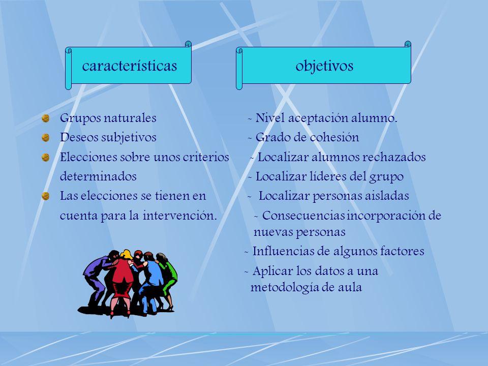 características objetivos Grupos naturales - Nivel aceptación alumno.