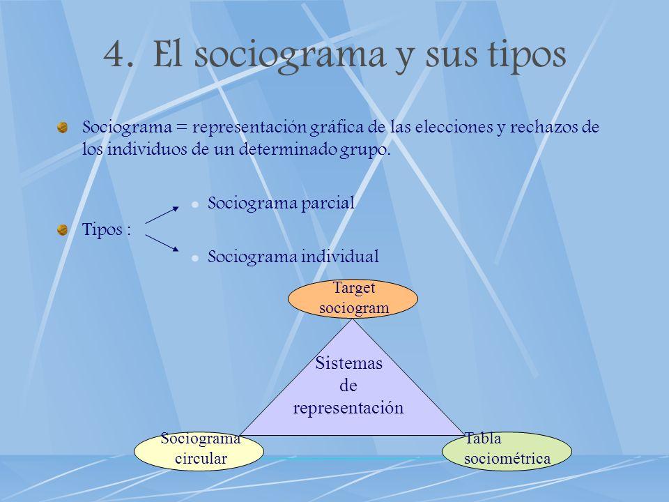 El sociograma y sus tipos