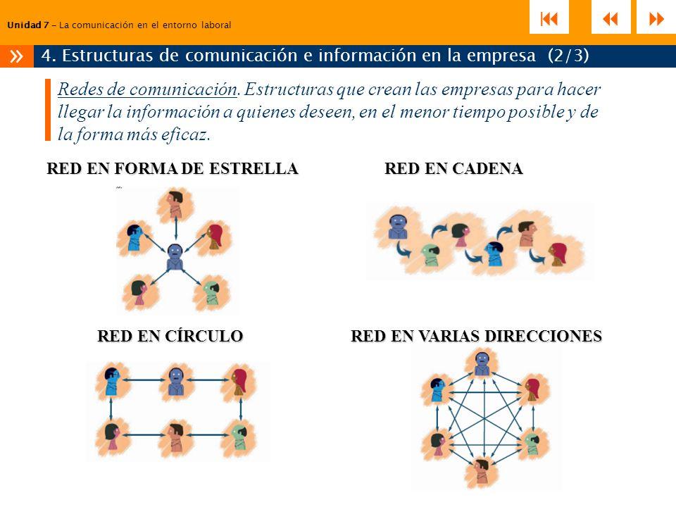 Unidad 7 – La comunicación en el entorno laboral