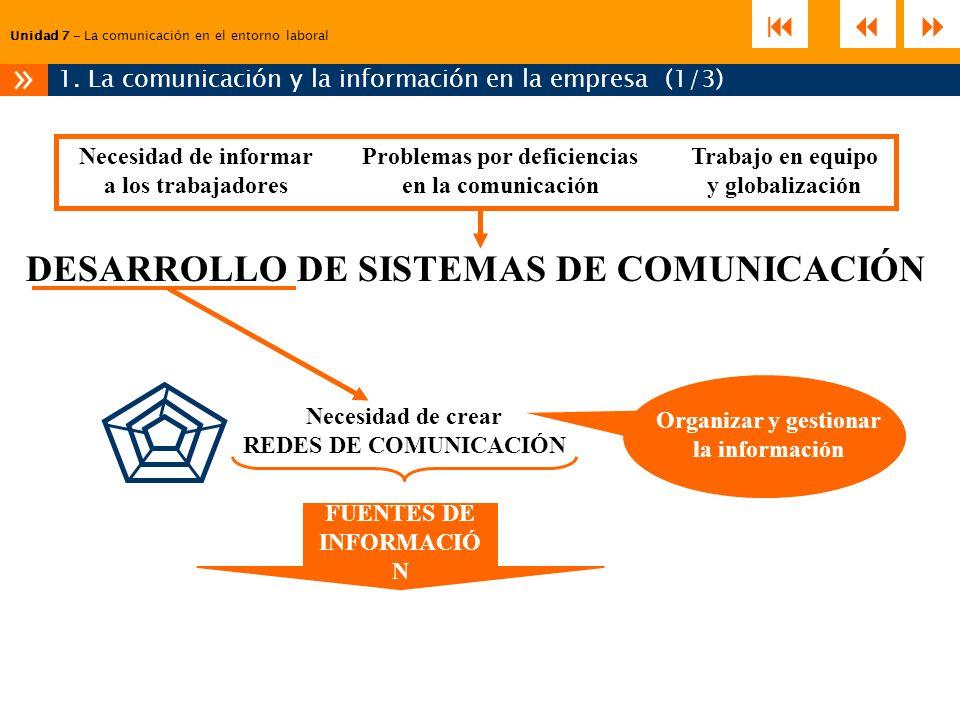1. La comunicación y la información en la empresa (1/3)