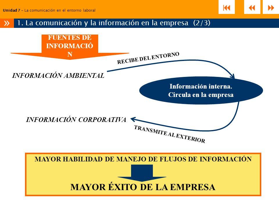 1. La comunicación y la información en la empresa (2/3)