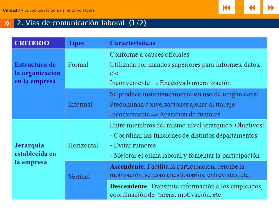 2. Vías de comunicación laboral (1/2)