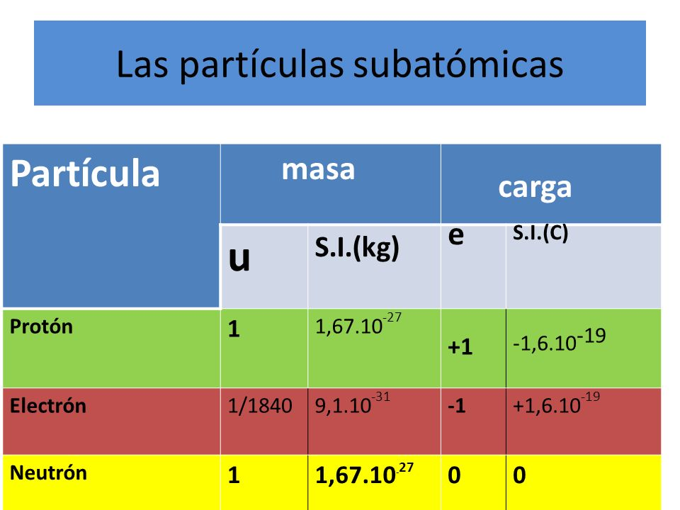 Las partículas subatómicas