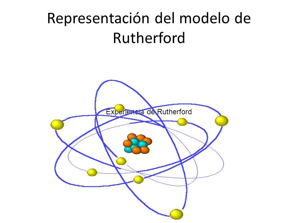Representación del modelo de Rutherford