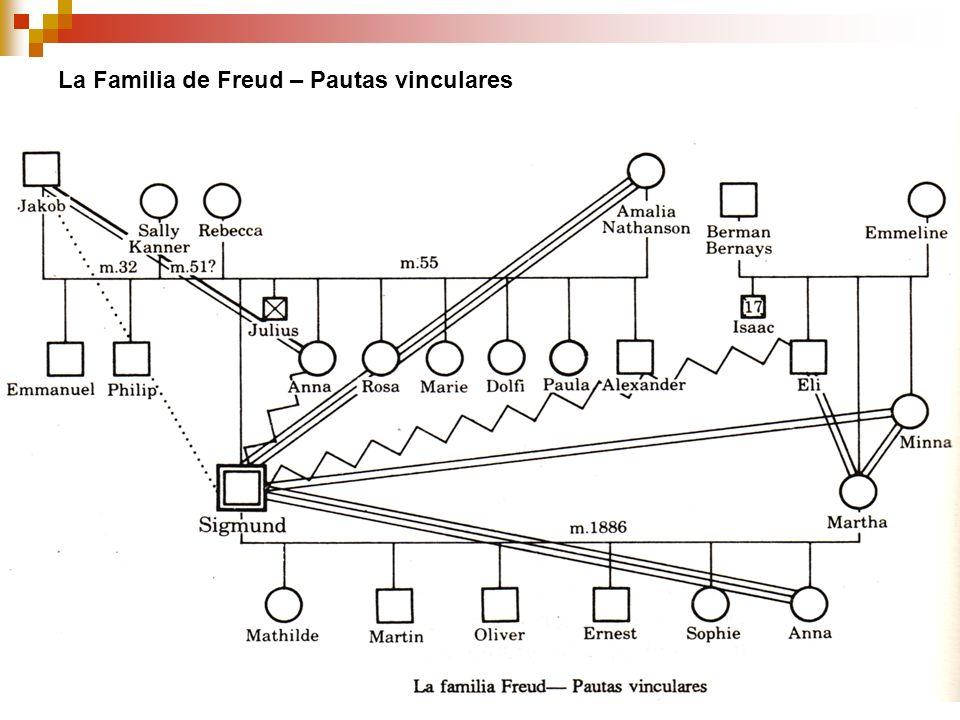 La Familia de Freud – Pautas vinculares