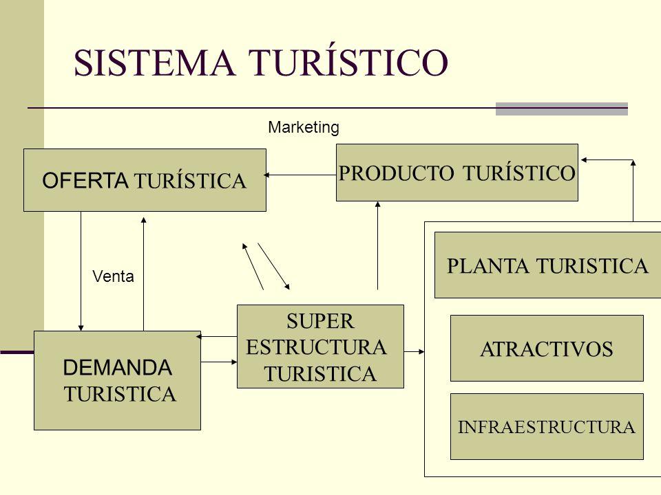 SISTEMA TURÍSTICO PRODUCTO TURÍSTICO OFERTA TURÍSTICA PLANTA TURISTICA