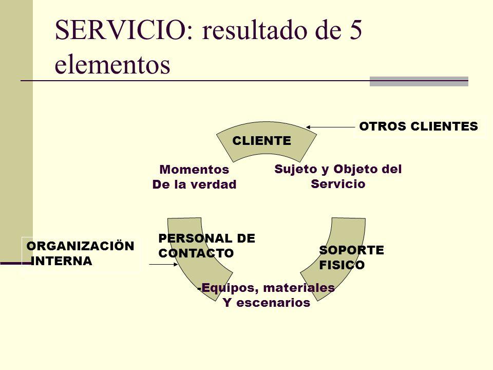 SERVICIO: resultado de 5 elementos