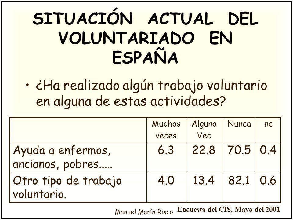 SITUACIÓN ACTUAL DEL VOLUNTARIADO EN ESPAÑA