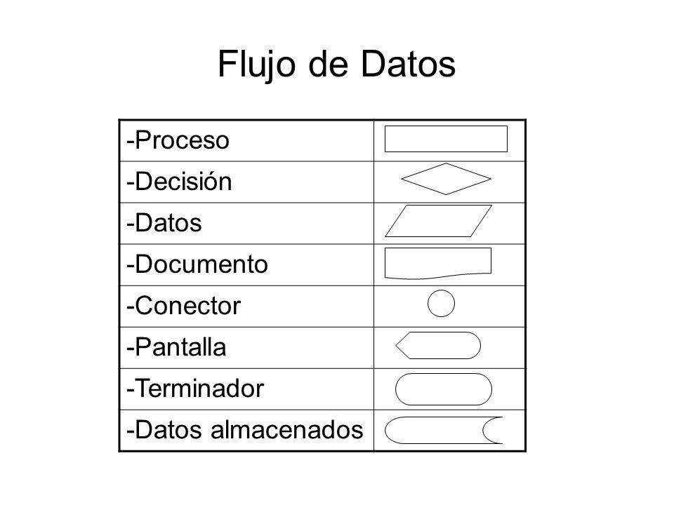 Flujo de Datos -Proceso -Decisión -Datos -Documento -Conector