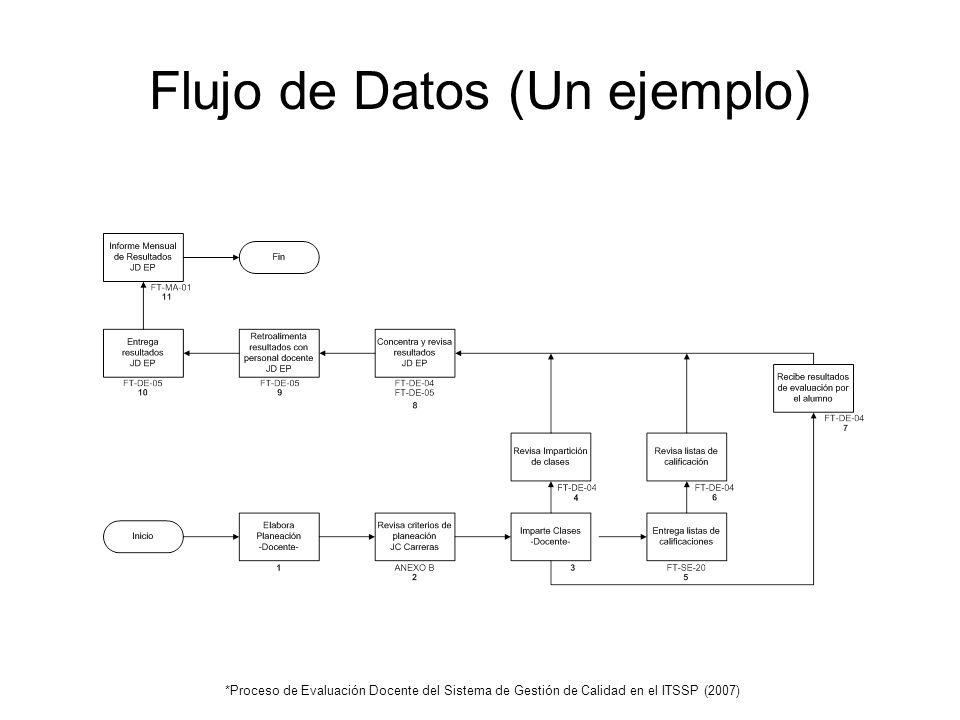 Flujo de Datos (Un ejemplo)