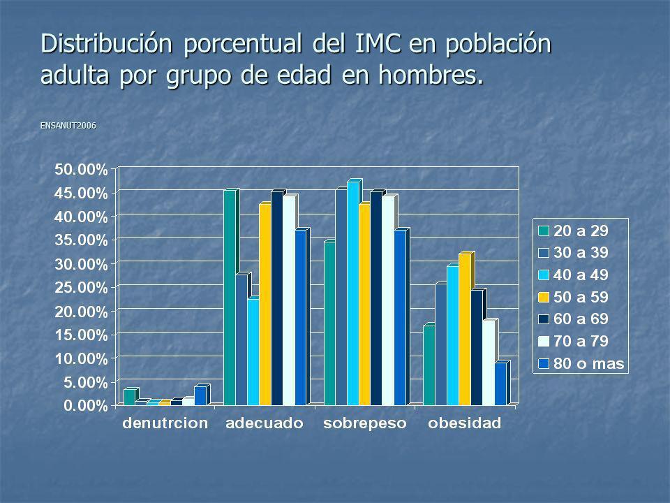 Distribución porcentual del IMC en población adulta por grupo de edad en hombres. ENSANUT2006