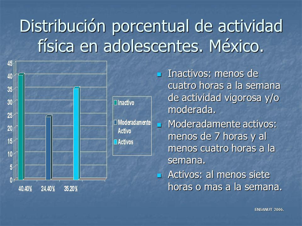 Distribución porcentual de actividad física en adolescentes. México.