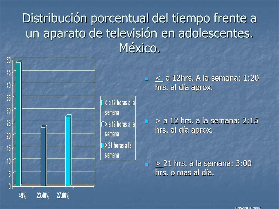 Distribución porcentual del tiempo frente a un aparato de televisión en adolescentes. México.