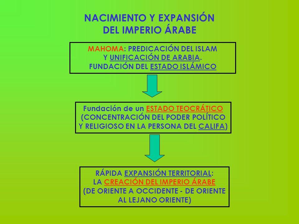 NACIMIENTO Y EXPANSIÓN DEL IMPERIO ÁRABE