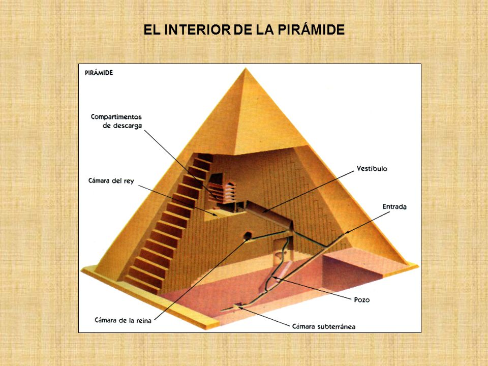EL INTERIOR DE LA PIRÁMIDE