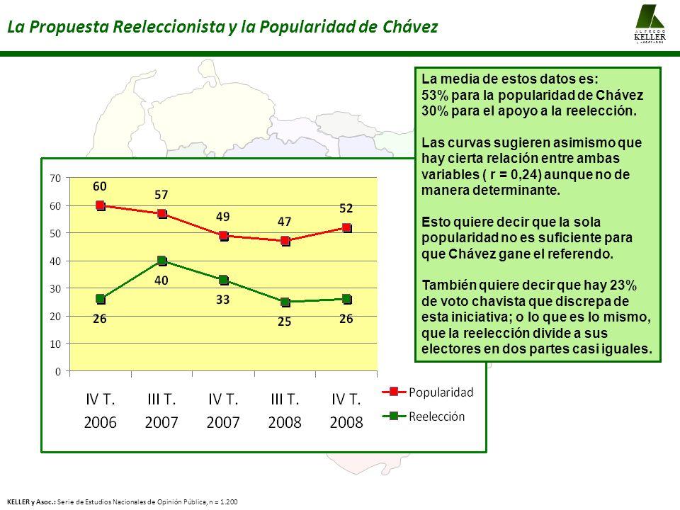 La Propuesta Reeleccionista y la Popularidad de Chávez