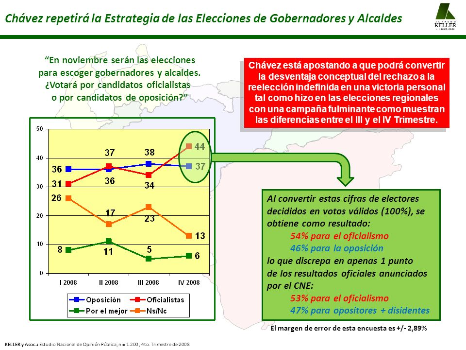 KELLER A L F R E D O. y A S O C I A D O S. Chávez repetirá la Estrategia de las Elecciones de Gobernadores y Alcaldes.