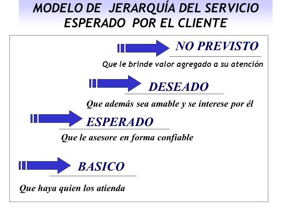 MODELO DE JERARQUÍA DEL SERVICIO ESPERADO POR EL CLIENTE