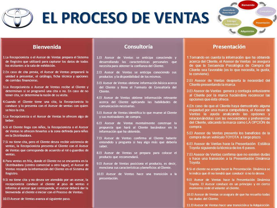 EL PROCESO DE VENTAS Bienvenida Consultoría Presentación