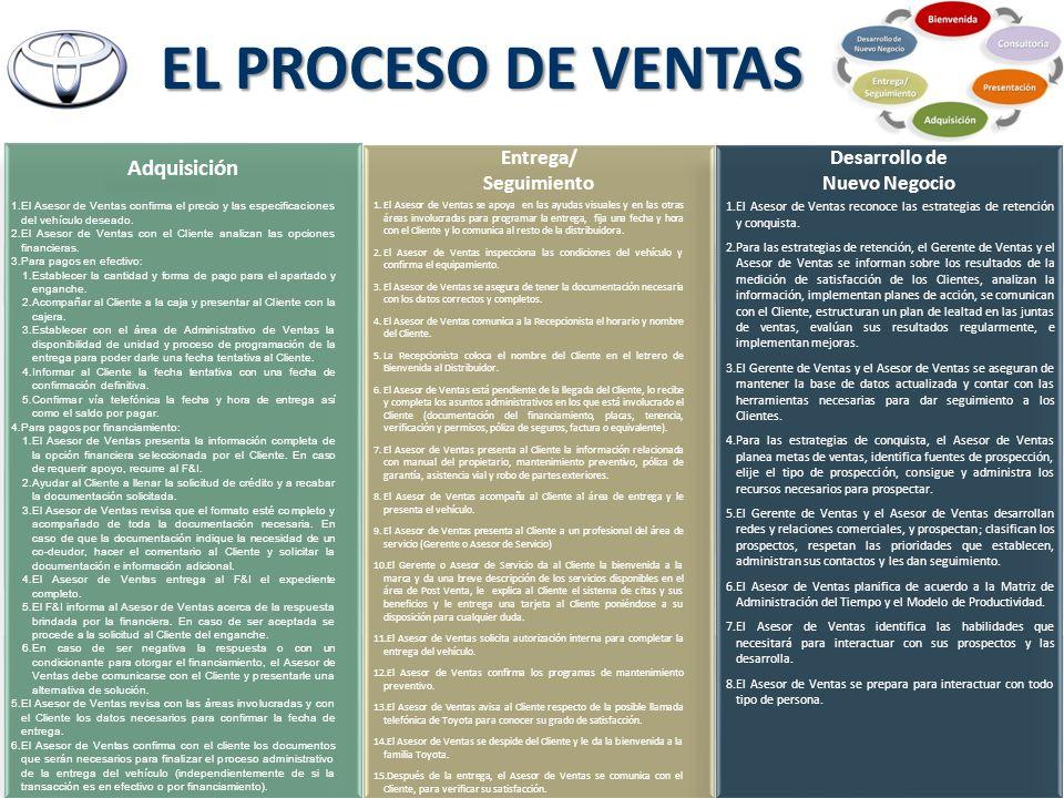 EL PROCESO DE VENTAS Adquisición Entrega/ Seguimiento Desarrollo de