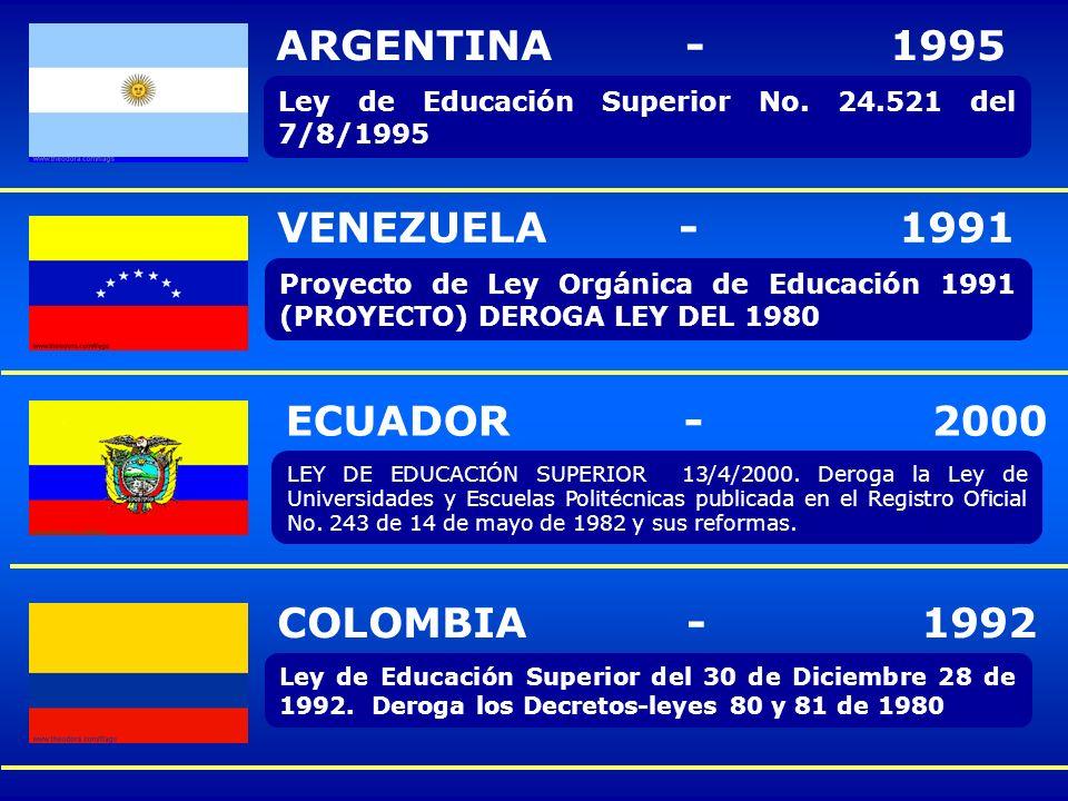 ARGENTINA - 1995 VENEZUELA - 1991 ECUADOR - 2000 COLOMBIA - 1992
