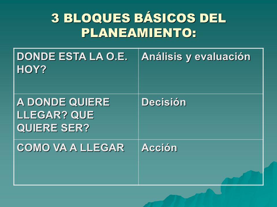 3 BLOQUES BÁSICOS DEL PLANEAMIENTO: