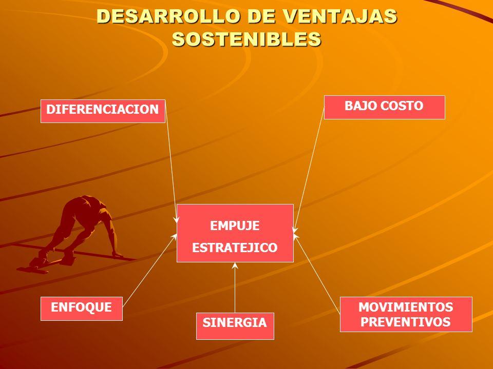 DESARROLLO DE VENTAJAS SOSTENIBLES