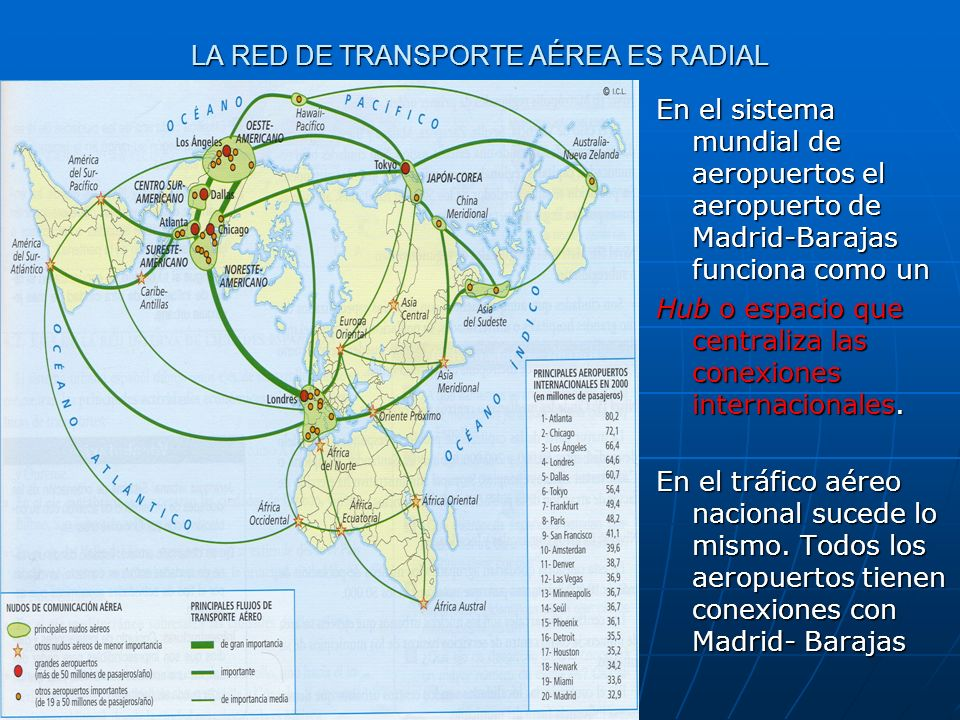 LA RED DE TRANSPORTE AÉREA ES RADIAL