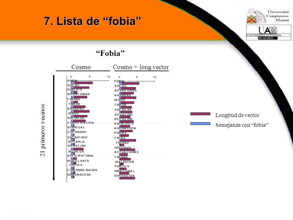 7. Lista de fobia Fobia Coseno Coseno + long.vector