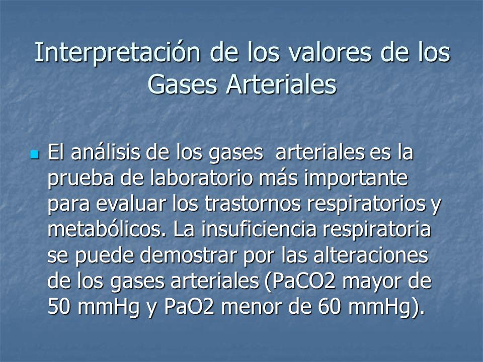 Interpretación de los valores de los Gases Arteriales