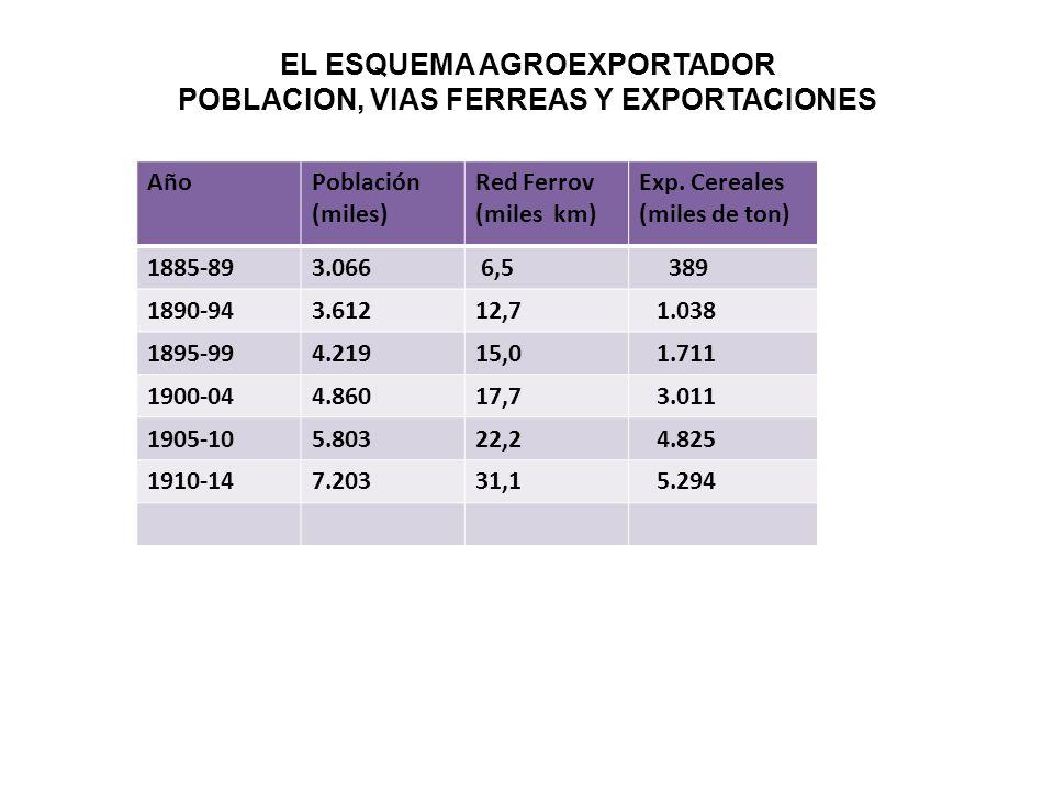 EL ESQUEMA AGROEXPORTADOR POBLACION, VIAS FERREAS Y EXPORTACIONES