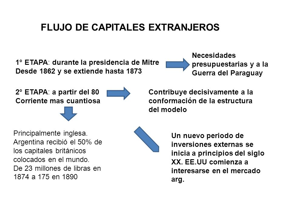 FLUJO DE CAPITALES EXTRANJEROS