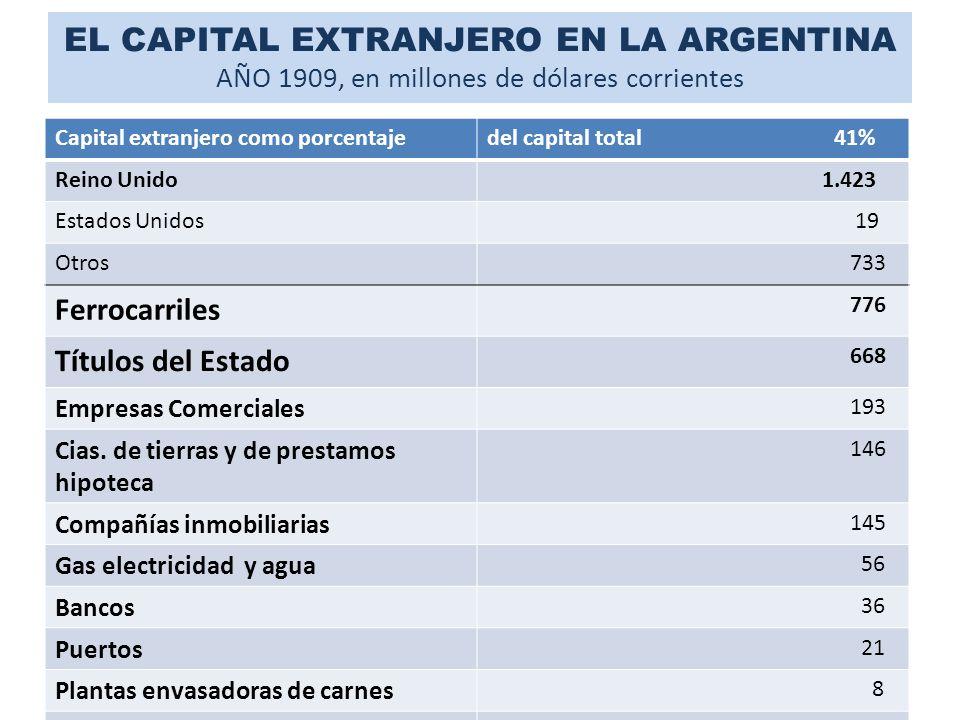 EL CAPITAL EXTRANJERO EN LA ARGENTINA AÑO 1909, en millones de dólares corrientes