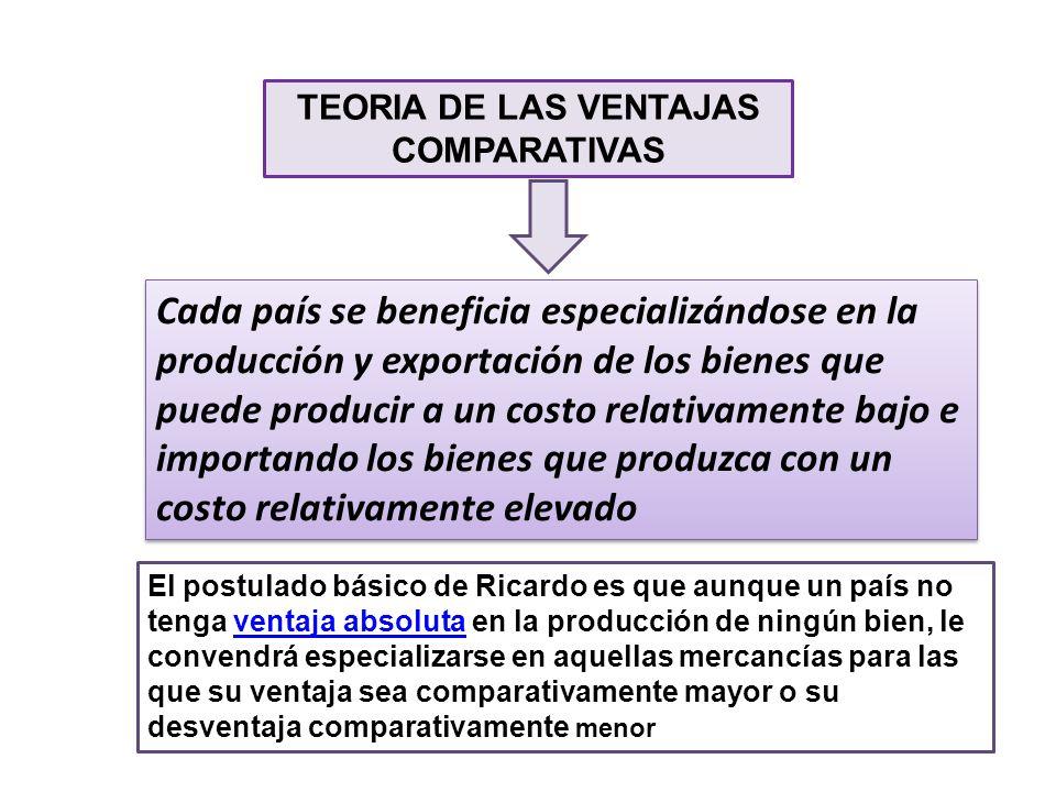 TEORIA DE LAS VENTAJAS COMPARATIVAS
